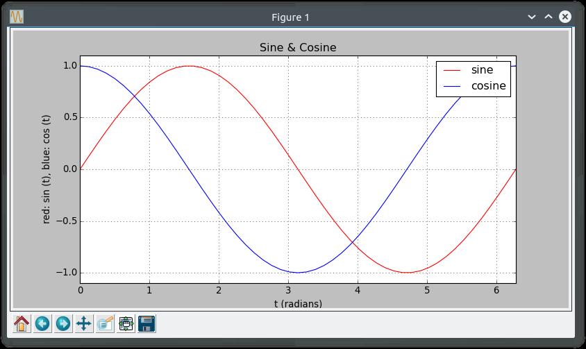 Easy Graph Plotting with Pyplot